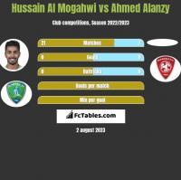 Hussain Al Mogahwi vs Ahmed Alanzy h2h player stats
