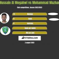 Hussain Al Mogahwi vs Mohammad Mazhar h2h player stats