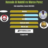 Hussain Al Nakhli vs Marco Perez h2h player stats
