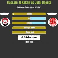 Hussain Al Nakhli vs Jalal Daoudi h2h player stats