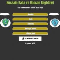 Hussain Baba vs Hassan Raghfawi h2h player stats