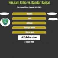 Hussain Baba vs Bandar Baajaj h2h player stats