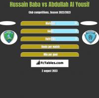 Hussain Baba vs Abdullah Al Yousif h2h player stats