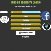 Hussain Shaian vs Cassio h2h player stats