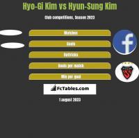 Hyo-Gi Kim vs Hyun-Sung Kim h2h player stats