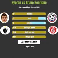 Hyoran vs Bruno Henrique h2h player stats