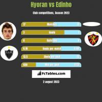 Hyoran vs Edinho h2h player stats