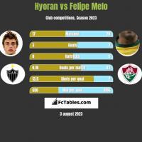 Hyoran vs Felipe Melo h2h player stats