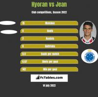 Hyoran vs Jean h2h player stats