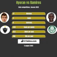 Hyoran vs Ramires h2h player stats