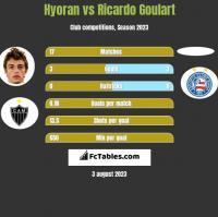Hyoran vs Ricardo Goulart h2h player stats