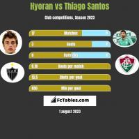 Hyoran vs Thiago Santos h2h player stats