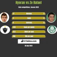 Hyoran vs Ze Rafael h2h player stats