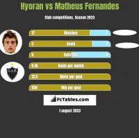 Hyoran vs Matheus Fernandes h2h player stats