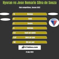 Hyoran vs Jose Romario Silva de Souza h2h player stats