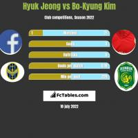 Hyuk Jeong vs Bo-Kyung Kim h2h player stats