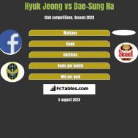 Hyuk Jeong vs Dae-Sung Ha h2h player stats