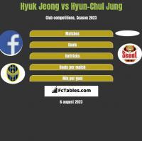 Hyuk Jeong vs Hyun-Chul Jung h2h player stats