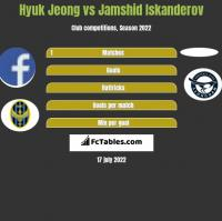 Hyuk Jeong vs Jamshid Iskanderov h2h player stats