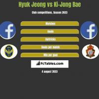 Hyuk Jeong vs Ki-Jong Bae h2h player stats