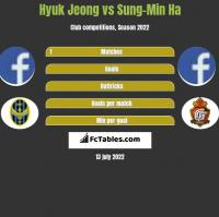 Hyuk Jeong vs Sung-Min Ha h2h player stats