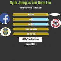 Hyuk Jeong vs You-Heon Lee h2h player stats