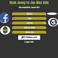Hyuk Jeong vs Jae-Won Shin h2h player stats