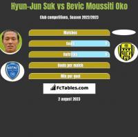 Hyun-Jun Suk vs Bevic Moussiti Oko h2h player stats
