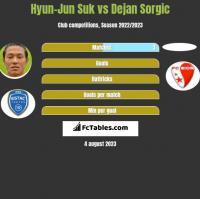 Hyun-Jun Suk vs Dejan Sorgic h2h player stats
