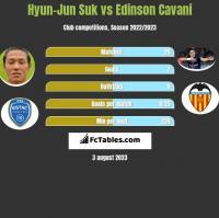 Hyun-Jun Suk vs Edinson Cavani h2h player stats