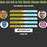 Hyun-Jun Suk vs Eric Maxim Choupo-Moting h2h player stats