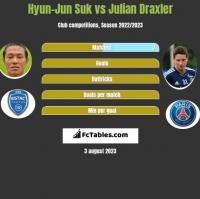 Hyun-Jun Suk vs Julian Draxler h2h player stats