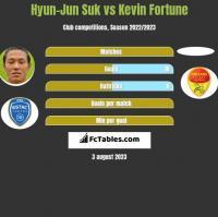 Hyun-Jun Suk vs Kevin Fortune h2h player stats
