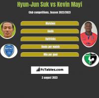 Hyun-Jun Suk vs Kevin Mayi h2h player stats