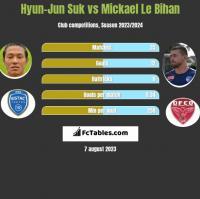 Hyun-Jun Suk vs Mickael Le Bihan h2h player stats