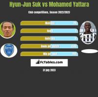 Hyun-Jun Suk vs Mohamed Yattara h2h player stats