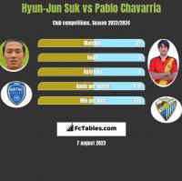 Hyun-Jun Suk vs Pablo Chavarria h2h player stats