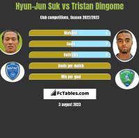 Hyun-Jun Suk vs Tristan Dingome h2h player stats