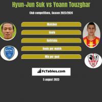 Hyun-Jun Suk vs Yoann Touzghar h2h player stats