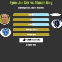 Hyun-Jun Suk vs Alimani Gory h2h player stats