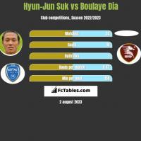 Hyun-Jun Suk vs Boulaye Dia h2h player stats