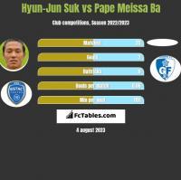 Hyun-Jun Suk vs Pape Meissa Ba h2h player stats