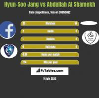 Hyun-Soo Jang vs Abdullah Al Shamekh h2h player stats