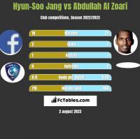 Hyun-Soo Jang vs Abdullah Al Zoari h2h player stats