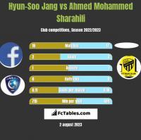 Hyun-Soo Jang vs Ahmed Mohammed Sharahili h2h player stats