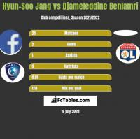 Hyun-Soo Jang vs Djameleddine Benlamri h2h player stats