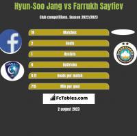 Hyun-Soo Jang vs Farrukh Sayfiev h2h player stats