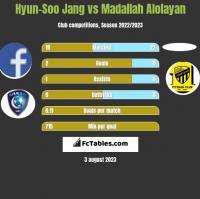 Hyun-Soo Jang vs Madallah Alolayan h2h player stats