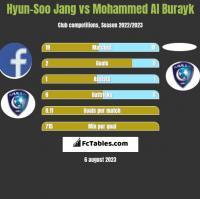 Hyun-Soo Jang vs Mohammed Al Burayk h2h player stats