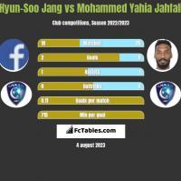Hyun-Soo Jang vs Mohammed Yahia Jahfali h2h player stats